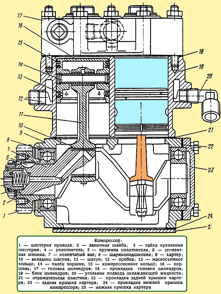 Инструкция по ремонту компрессора