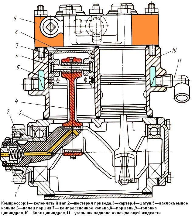 Ремонт компрессора камаз двухцилиндровый своими руками