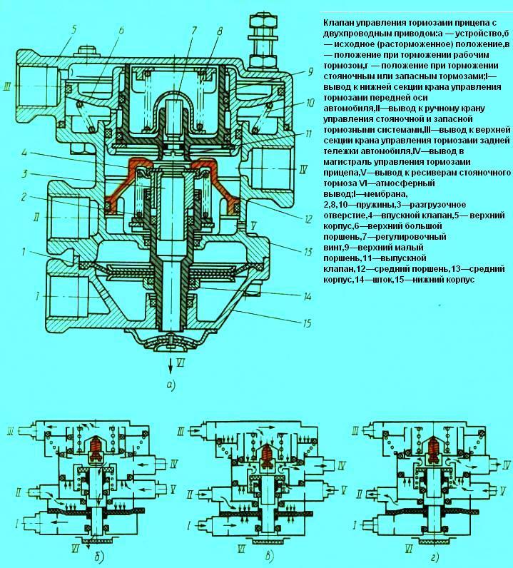 Тормозная система и привод тормозов автомобилей Камаз