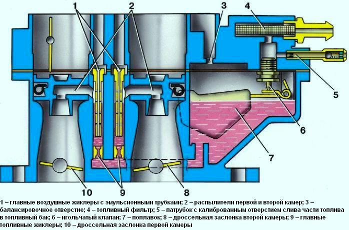 схема карбюратора 2108