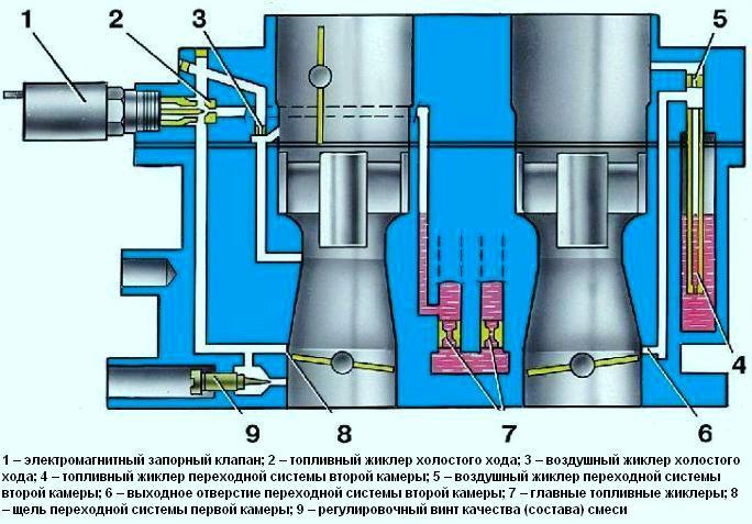 Схема системы холостого хода и