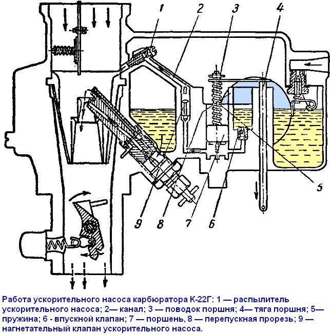 Инструкция карбюратора к 68