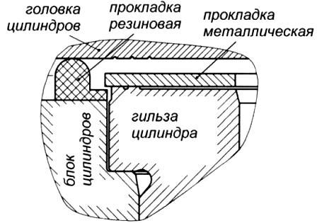 2) Уплотнение стыка гильзы и
