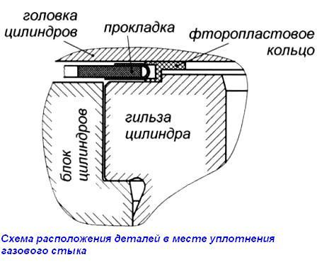 8) Схема расположения деталей