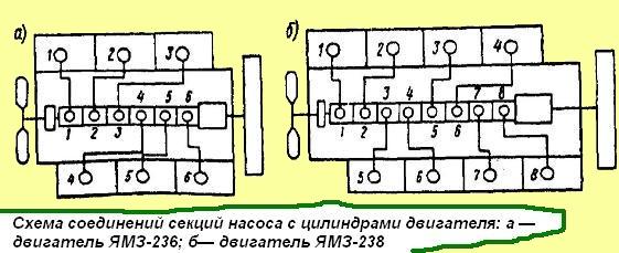 насоса двигателя ЯМЗ-238