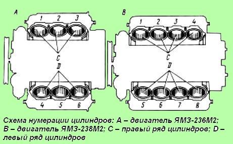 Схема нумерации цилиндров