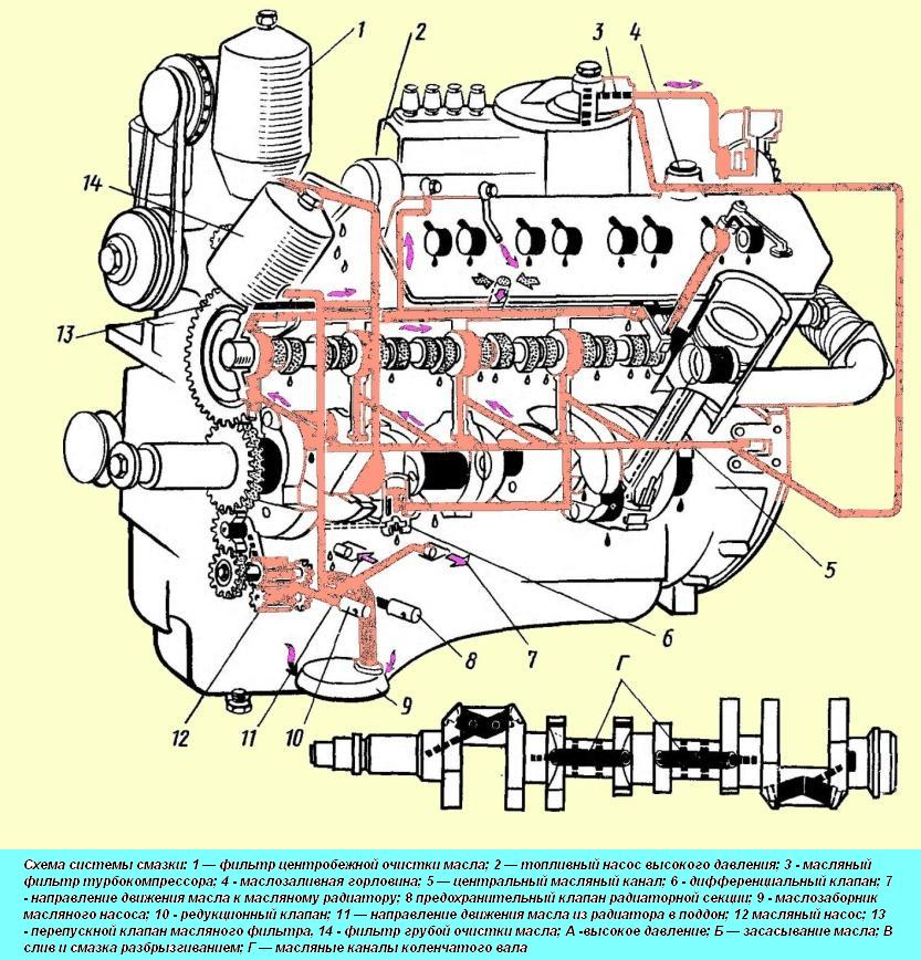 Система смазки двигателя (рис.