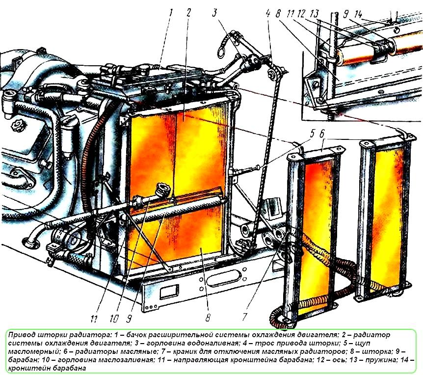 Схема системы охлаждения МАЗ