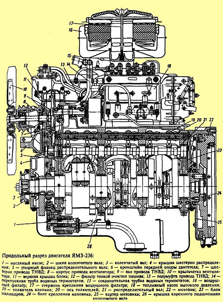 дизеля дизеля ЯМЗ-236М2