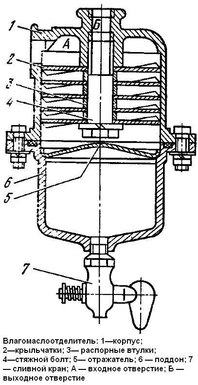 Маслоотделитель для компрессора своими руками чертежи 66