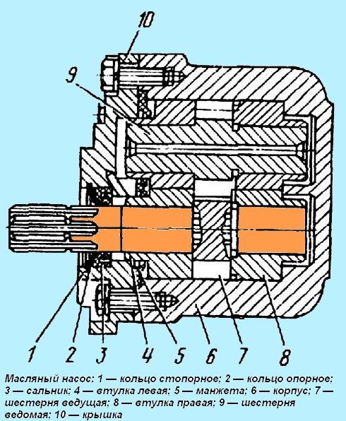 Масляный насос НШ-32