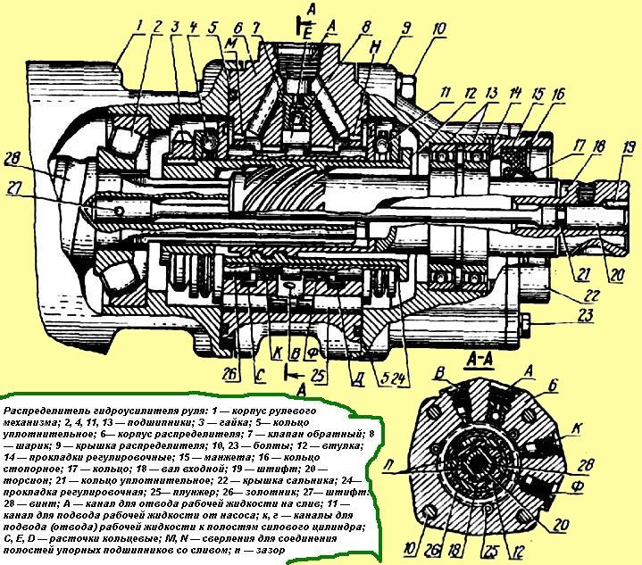 гур Камаза: схема, регулировка, прокачка и неисправности гидроусилителя руля