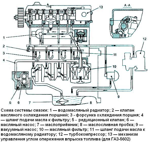 Газель двигатель масло датчик схема