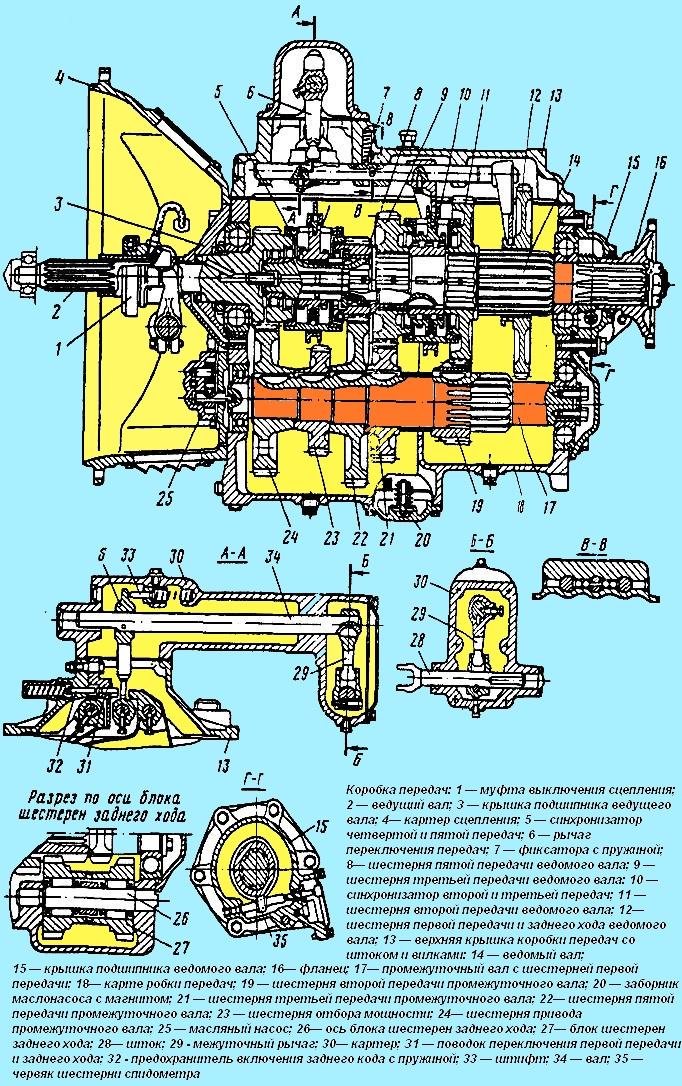 Коробка передач МАЗ