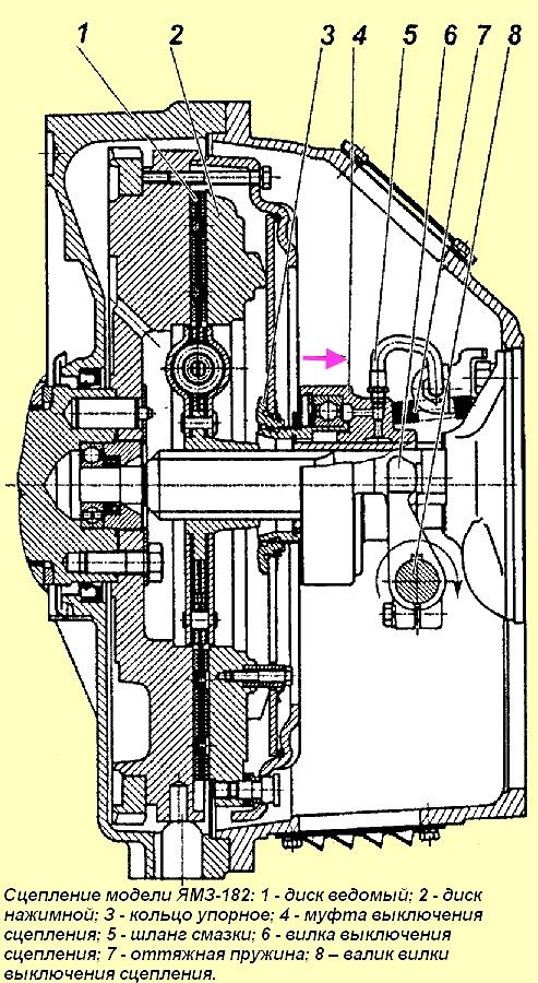 Диафрагменное сцепление модели