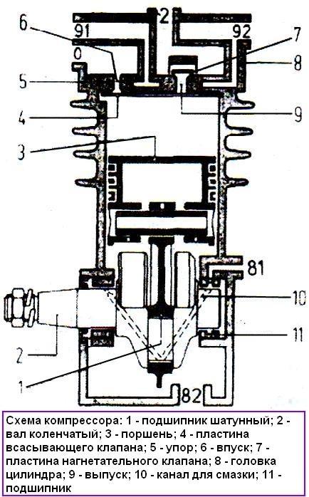 Пневматическая система