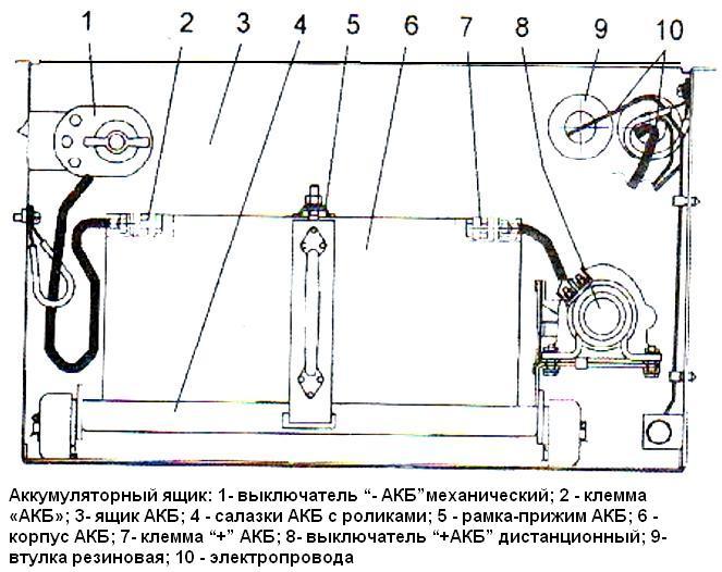 Аккумуляторный ящик ПАЗ-32053