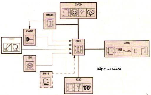 функция бортового компьютера(