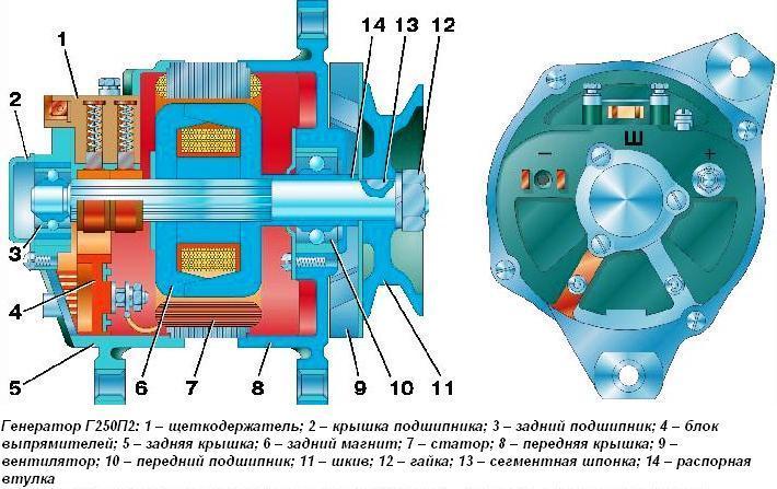 Генератор Г250П2 и генераторы