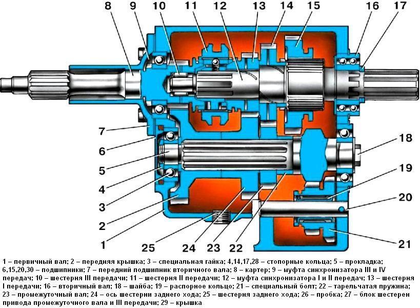 коробки передач УАЗ-3151