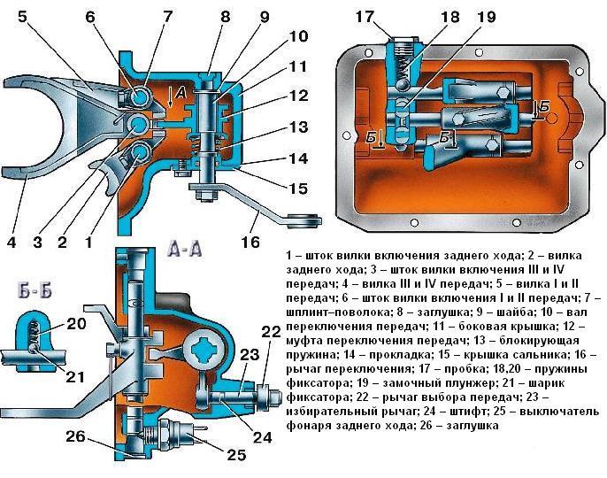 Схема механизма переключения передач кпп уаз 452