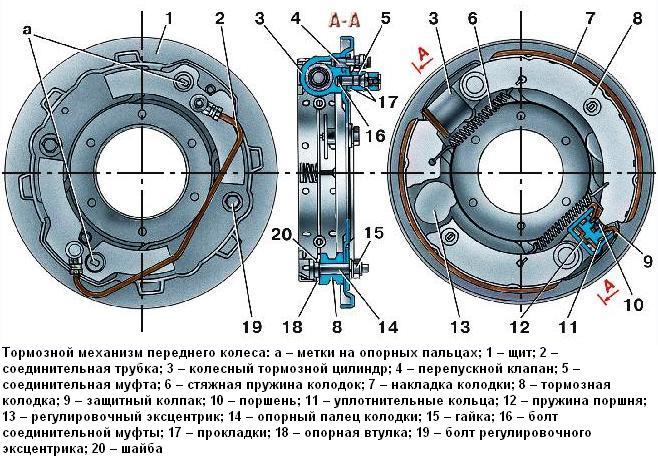 механизм переднего колеса