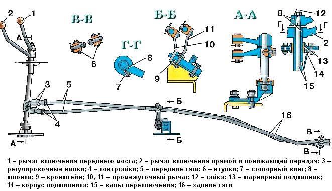семейства УАЗ–3741