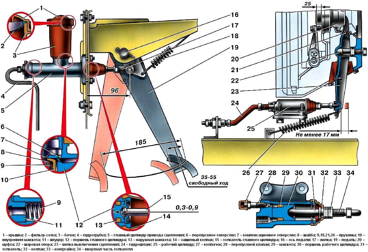 Схема регулировки катков на газ 71