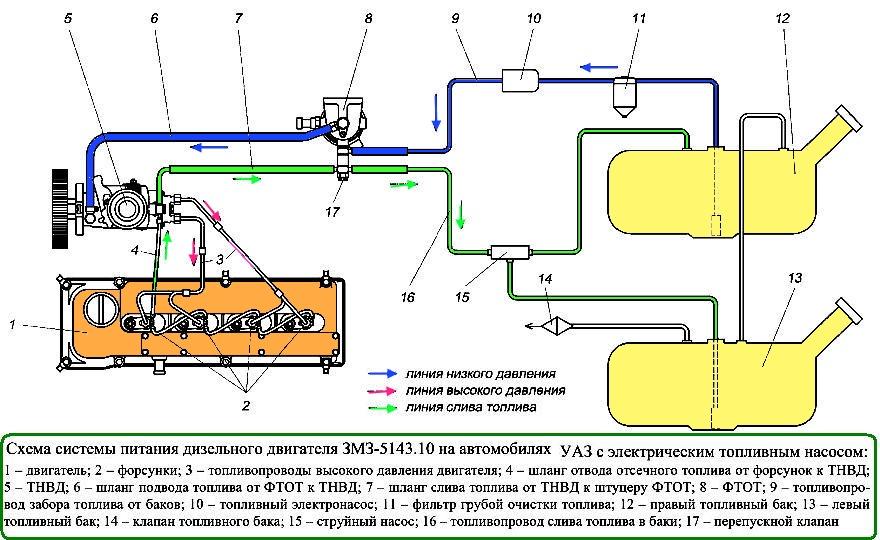 Схема топливопровода на уаз хантер