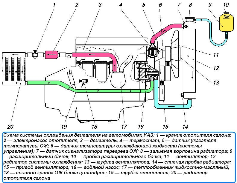 Система охлаждения (Рисунок 1)