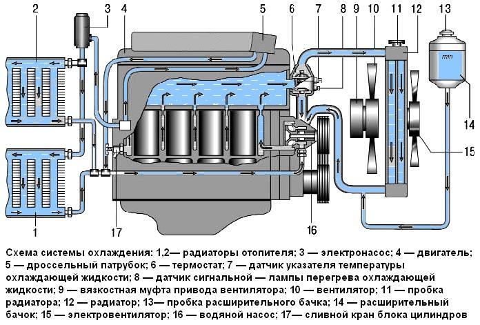 Схема системы охлаждения и