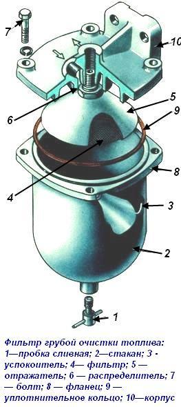 ochistka-toplivnih-filtrov
