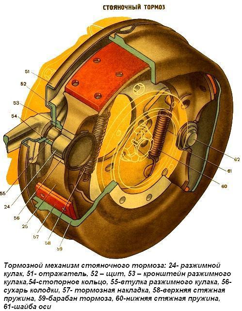 Ремонт стояночного тормоза