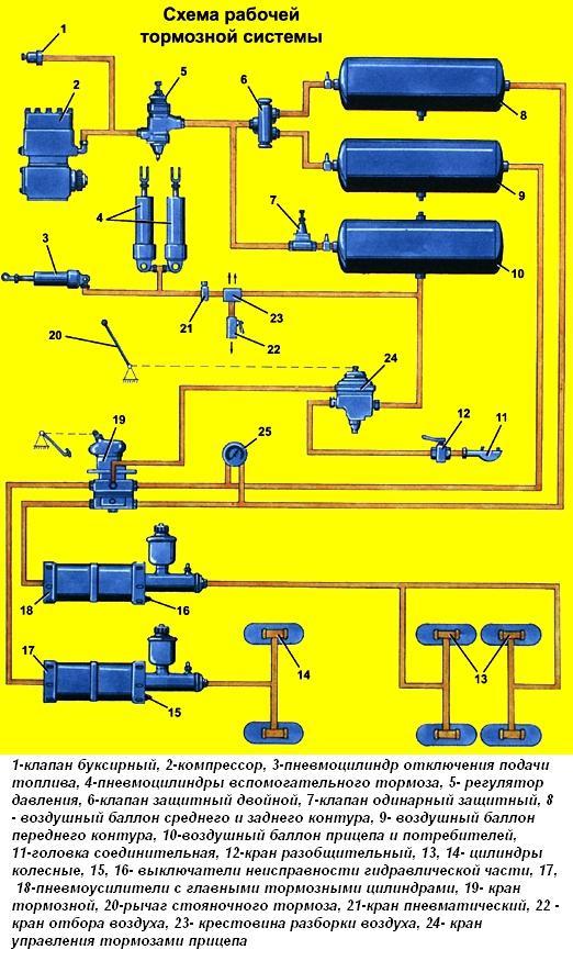 Рабочая тормозная система
