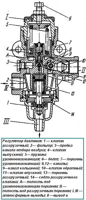 1) Регулятор давления