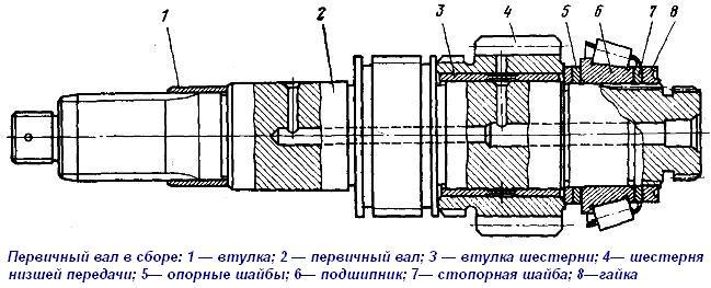 Коробка передач трактора МТЗ 80, мощьность, схема.