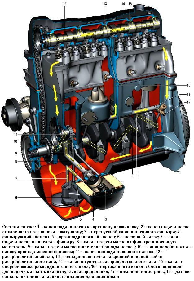 Система смазки ВАЗ-2107