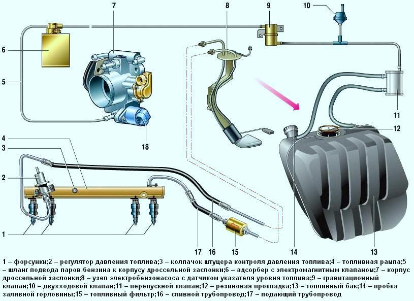 Система питания двигателя ваз 2107 реферат 8433