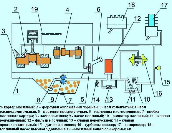 схема системы смазки в