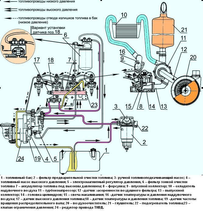 Схема системы питания дизелей