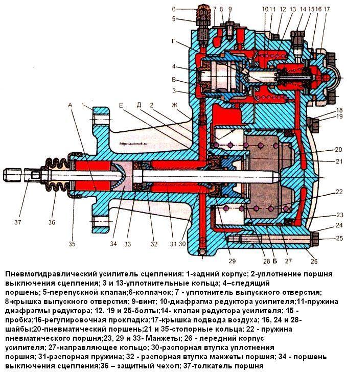 ПГУ автомобиля ЗИЛ-5301